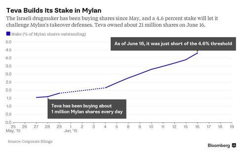 Teva Builds Stake in Mylan