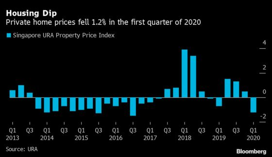 Singapore Home Sales Set for Harder Hit as Lockdown Tightened