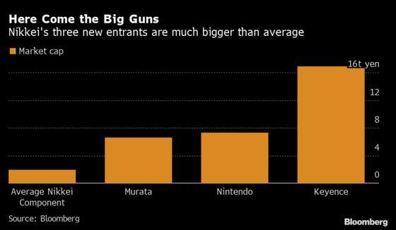Keyence, Murata Jump on Nikkei Addition; Nintendo Gains Muted
