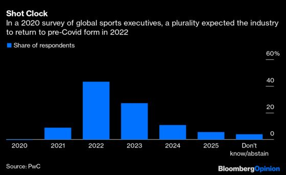 Big Brands Miss Live Sports Events As Much As You Do