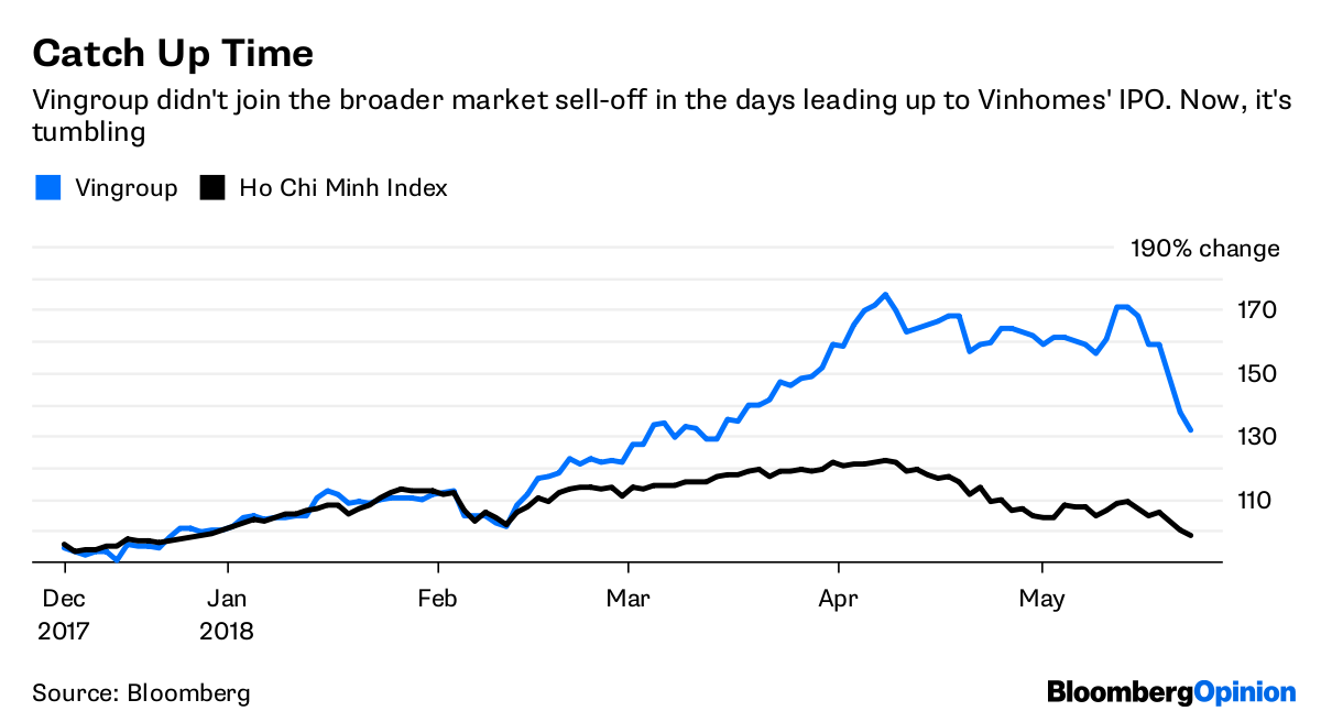 Vietnam Is A Frontier Market For Good Reason Bloomberg