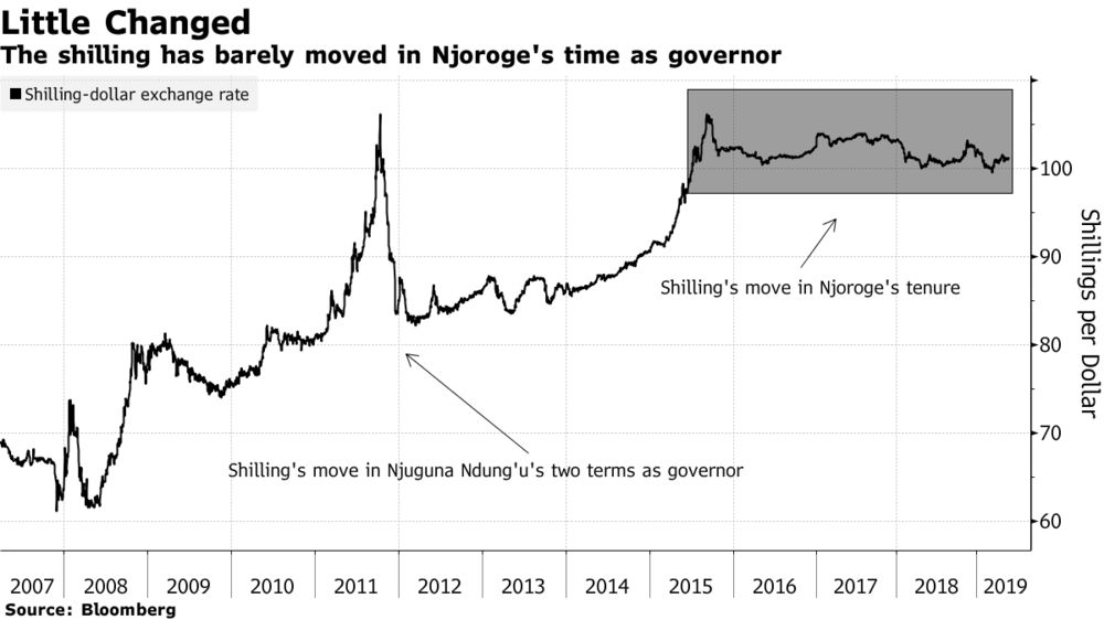 Steady Currency, Rate Cap Mark Kenyan Bank Governor's Term