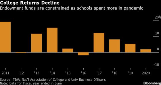 College Endowments' Returns Plunge, Deepening Financial Squeeze