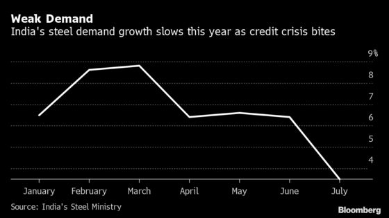 Steel Tycoon Banks on Exports as Demand Plunges in India