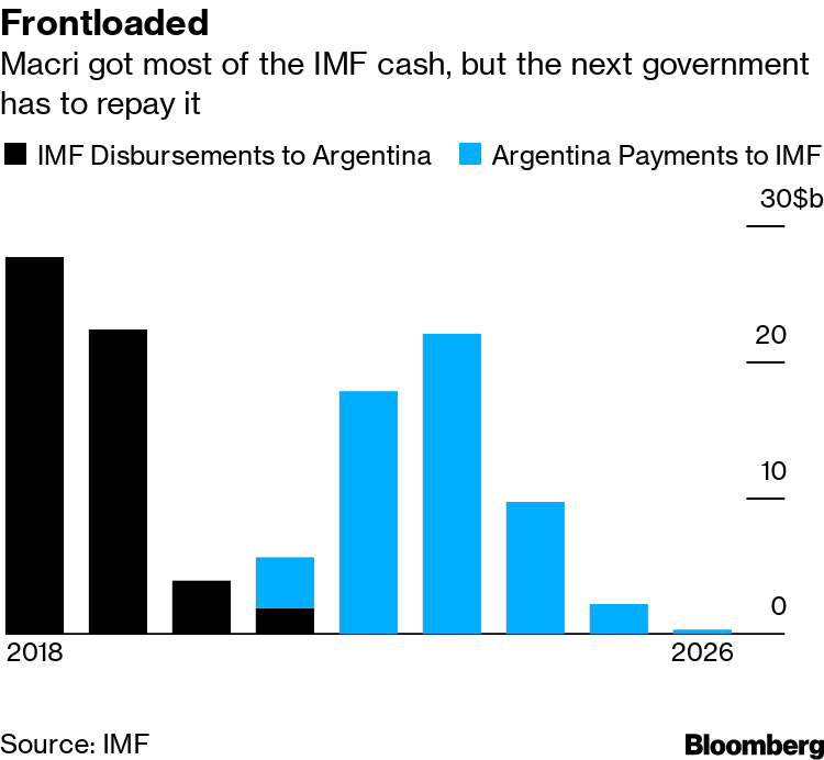 With $56 Billion Loan in Danger, IMF Officials Fly to