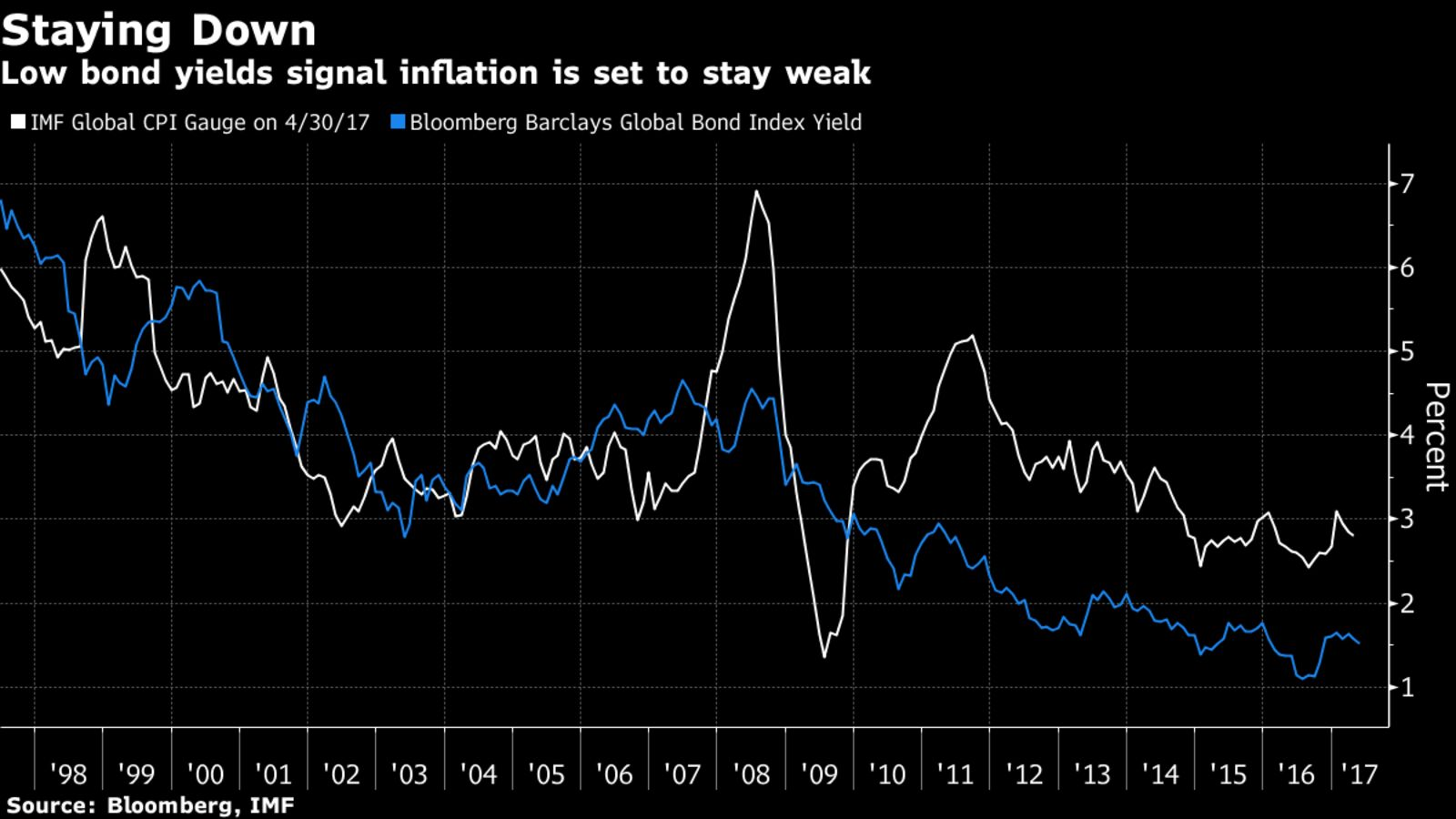 why is low and stable inflation Société générale why are interest rates so low attributable in part to the success of central banks' commitment to low and stable inflation.