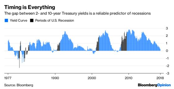 Flat Yield Curves Are No Reason to Sell Stocks