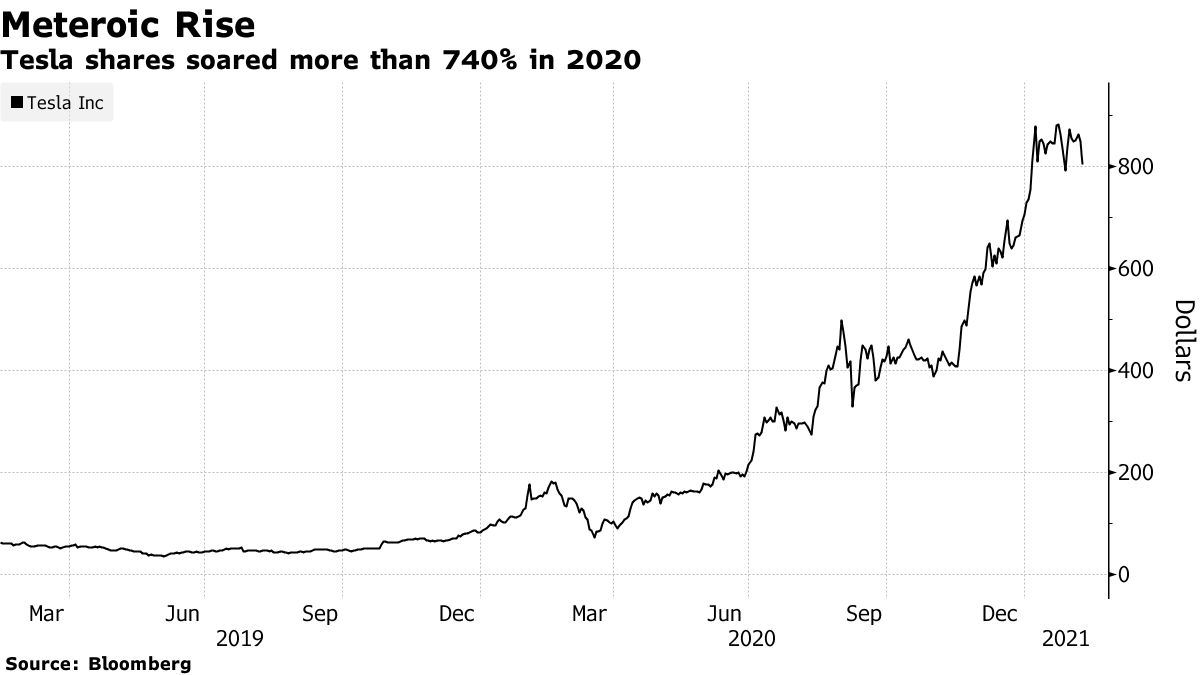 テスラの株式は2020年に740%以上急上昇しました
