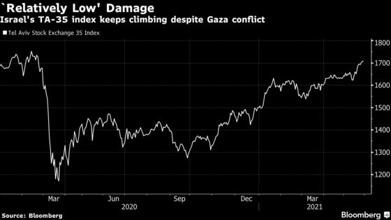 Israel Consumption Dips in Gaza Conflict, Recovery Seen on Track