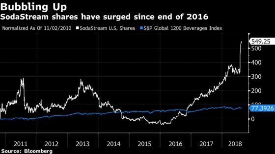PepsiCo Enters Homemade Market With $3.2 Billion SodaStream Deal