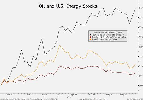 Oil and U.S. energy stocks