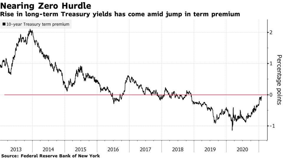 Rise in long-term Treasury yields has come amid jump in term premium