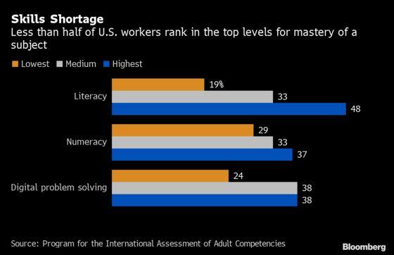 U.S. Workers Show Little Improvement in 21st Century Skills