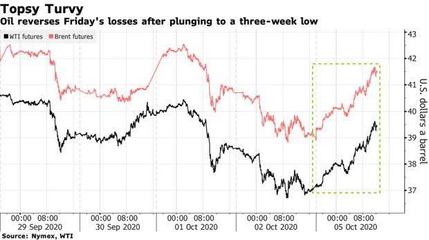 Dầu đảo ngược mức thua lỗ hôm thứ Sáu sau khi giảm xuống mức thấp nhất trong ba tuần