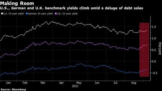 Supply-Induced Bond Selloff Lifts U.S. Yield to Multi-Week High