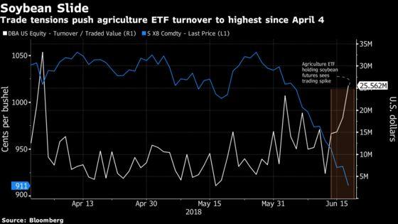 Trade War Has ETF Volume Soaring in Some Tariff Plays: ETF Watch