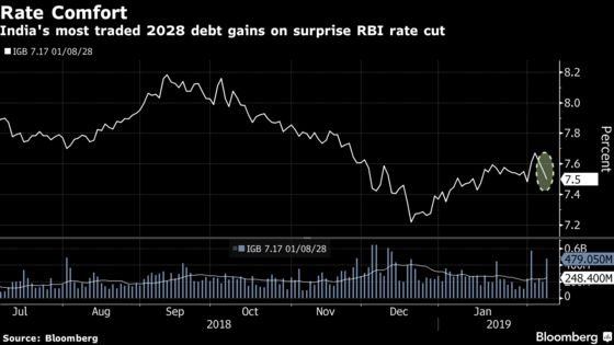 Bonds Advance as India's Central Bank Surprises With Rate Cut