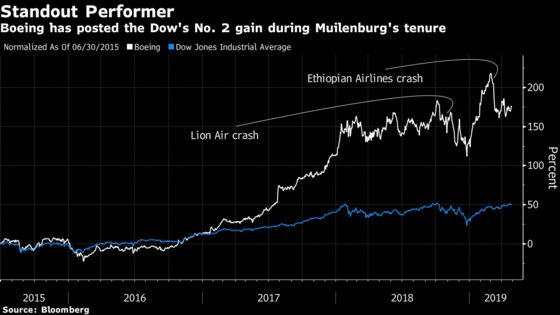 Boeing CEO Poised to Pitch 737 Max Comeback Case to Shareholders