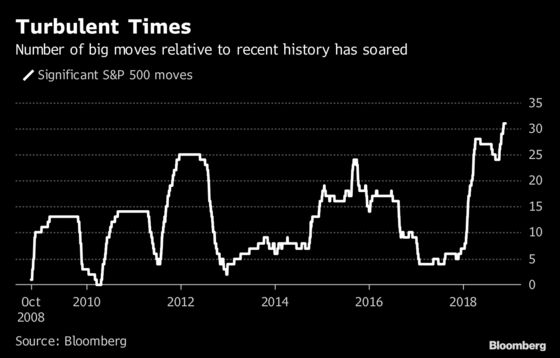 Yes, Market Moves Are More Extreme. But It's Not the Apocalypse