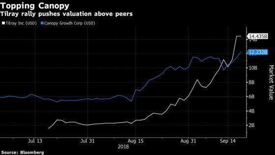 World's Most Valuable Pot Company Envisions $100 Billion Future