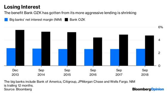 This Small Bank Could Signal Trouble for theBiggest Ones