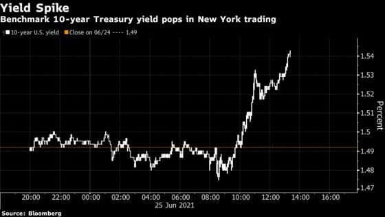 U.S. 10-Year Yield on Track for Biggest Weekly Increase Since March