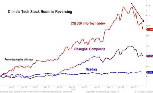 China Tech Boom Reverses