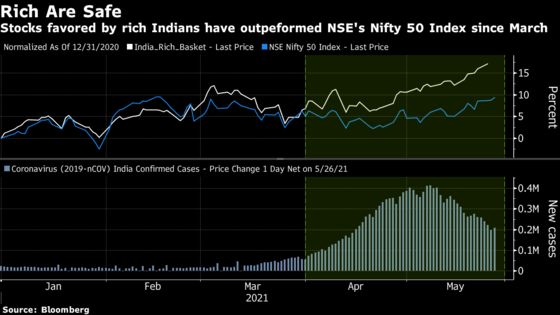 Rich Indians' Favorite Stocks Faring Better in New Virus Wave