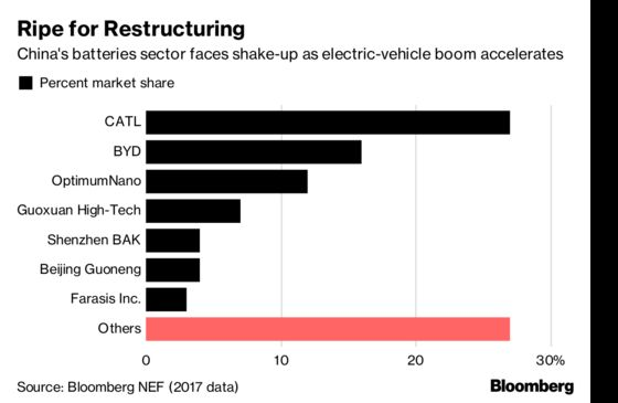 China EV Battery Boom Set to Turn Ugly as Subsidies Revised