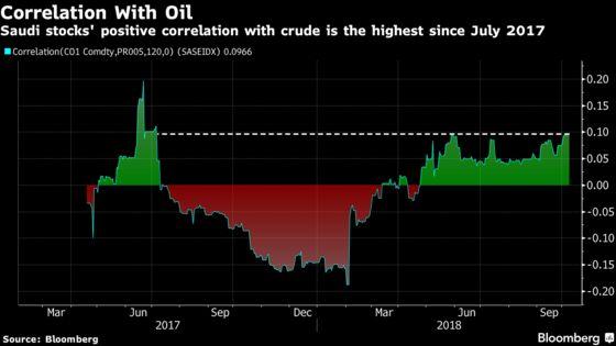 Saudi Stocks Lead Gulf Drop as Aramco IPO Confirmed