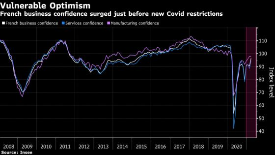 French Business Confidence Surges Just Before New Curbs