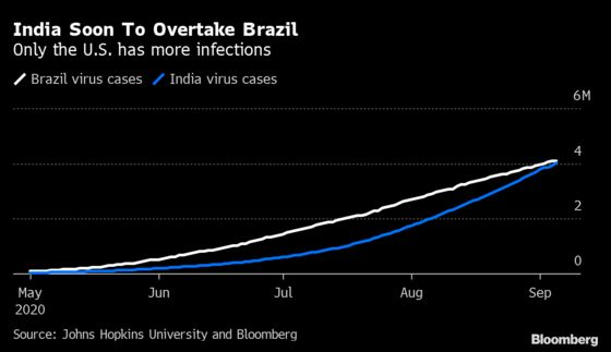 U.S. Cases Tick Up Amid Specter of Labor Day Surge: Virus Update