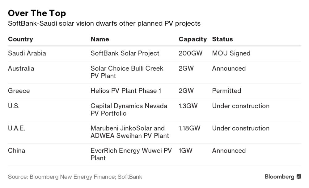 Saudi Arabia's Solar Power Goals Are as Challenging as They