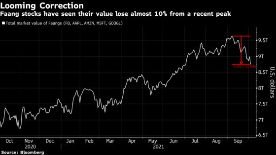 Faang's Dominance Too Hard to Overcome as 10% Correction Looms