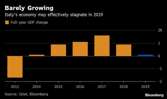 Italy's Government Forecast Has the Economy Effectively Stagnating This Year