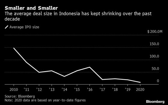 Indonesia's IPO Craze Is Alive and Well With 220% Gainer