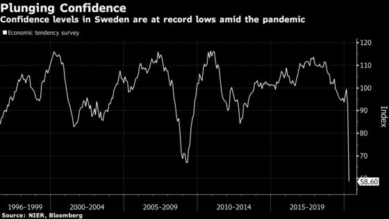 Sweden Confidence Plunges to Record Low Amid Recession Fears