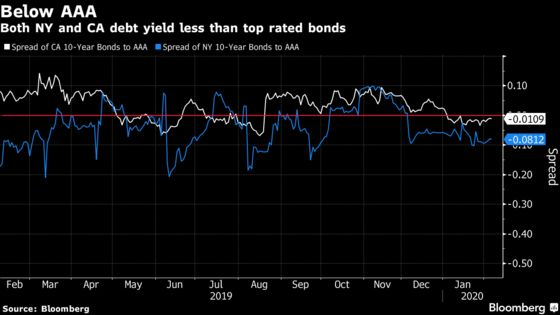 High-Tax States' Bonds Are So in Demand That Ratings Don't Matter