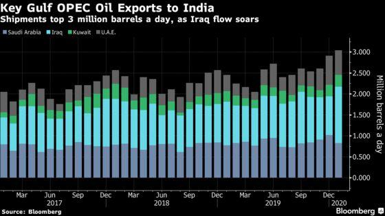 OPEC's Middle East Oil Flows Rise Despite Deeper Production Cuts