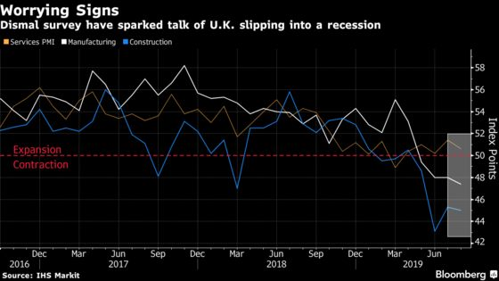 U.K. Economy Quietly Pays the Price for Growing Politics Chaos