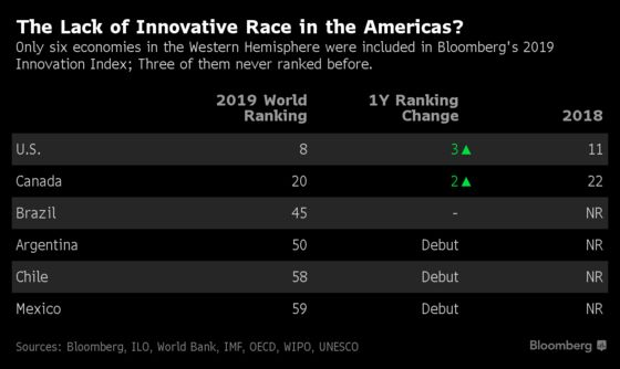 U.S. and Canada Make Strides in Bloomberg 2019 Innovation Index