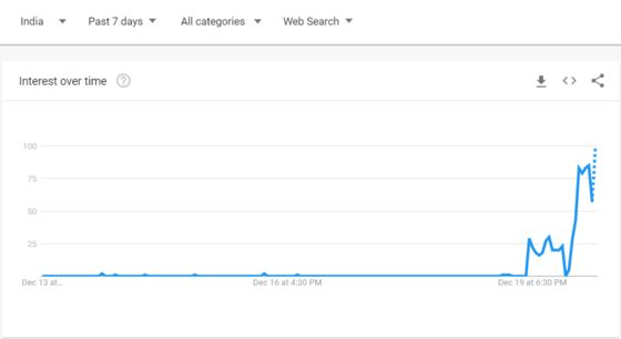 Google Searches for 'Operation Twist' Surge in India