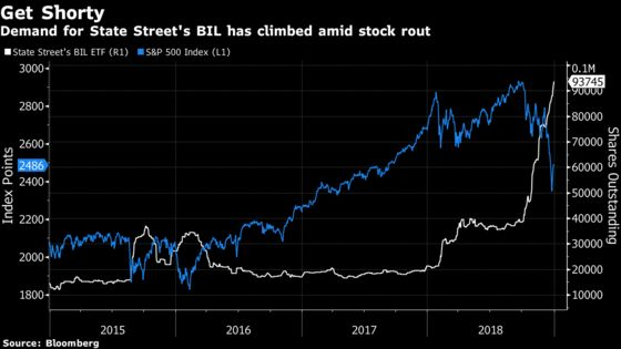 Buying the Dip Looks Risky as Bond ETFs Point to More Stock Pain