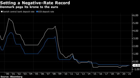 Greed, Bankers and Politics Star in Danish Negative-Rate Debacle