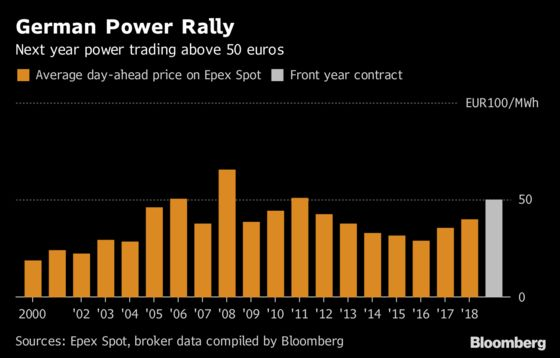 German Power Is the Latest Commodity to Surge Past a Key Level