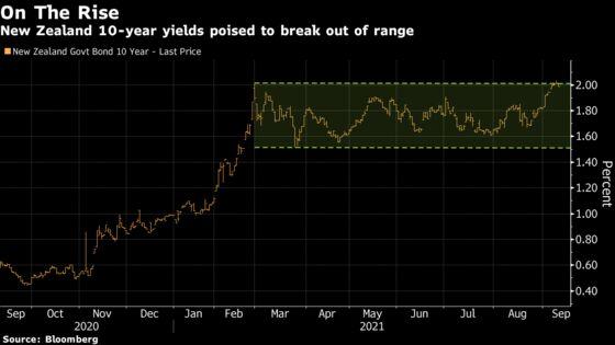 New Zealand Bond Markets Could Face an October RBNZ Surprise