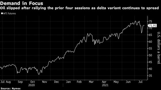 Oil Slips With Spread of Delta Variant Crimping Demand Outlook