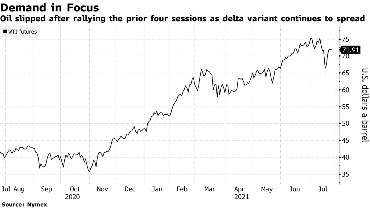 Oil slipped after rallying the prior four sessions as delta variant continues to spread