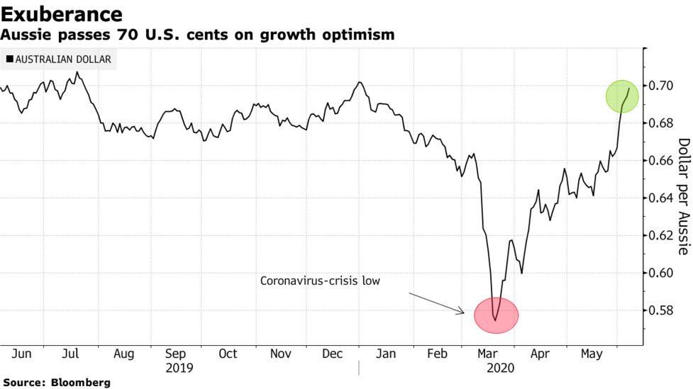豪ドル、0.7米ドル突破-世界経済が新型コロナから回復と期待 - Bloomberg