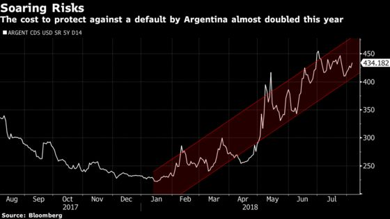 Argentine Issuers to Sell $5 Billion of Debt by March, Itau Says